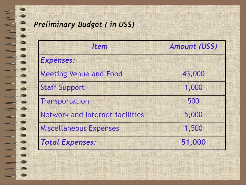 Preliminary Budget ( in US$) 51,000Total Expenses: 1,500Miscellaneous Expenses 5,000Network and Internet facilities 500Transportation 1,000Staff Support 43,000Meeting Venue and Food Expenses: Amount (US$)Item