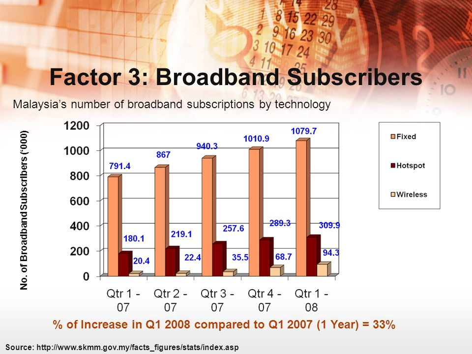Factor 3: Broadband Subscribers Malaysias number of broadband subscriptions by technology % of Increase in Q1 2008 compared to Q1 2007 (1 Year) = 33% Source: http://www.skmm.gov.my/facts_figures/stats/index.asp No.