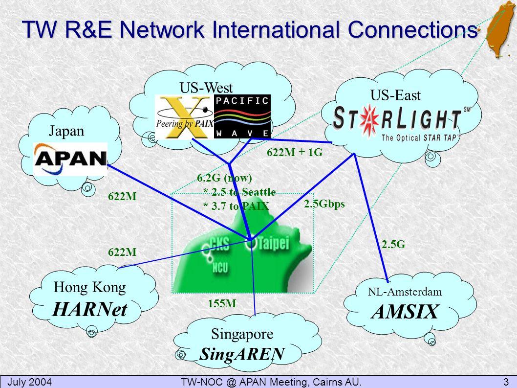 July 20043TW-NOC @ APAN Meeting, Cairns AU. TW R&E Network International Connections Japan US-East Hong Kong HARNet NL-Amsterdam AMSIX 622M 2.5G 6.2G