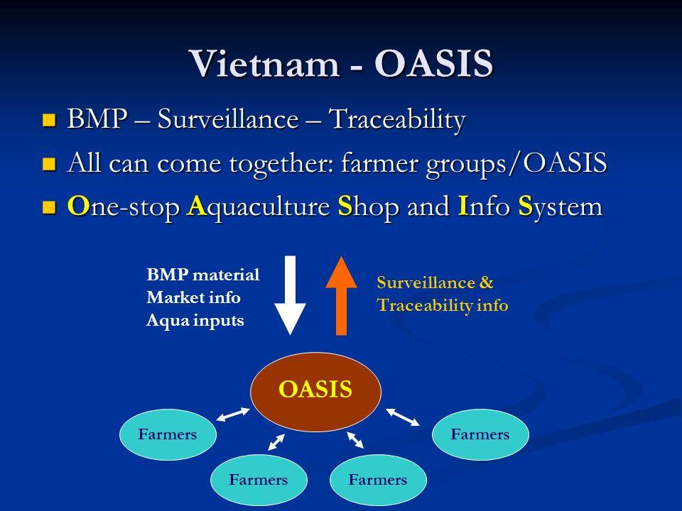 Vietnam - OASIS BMP – Surveillance – Traceability BMP – Surveillance – Traceability All can come together: farmer groups/OASIS All can come together: