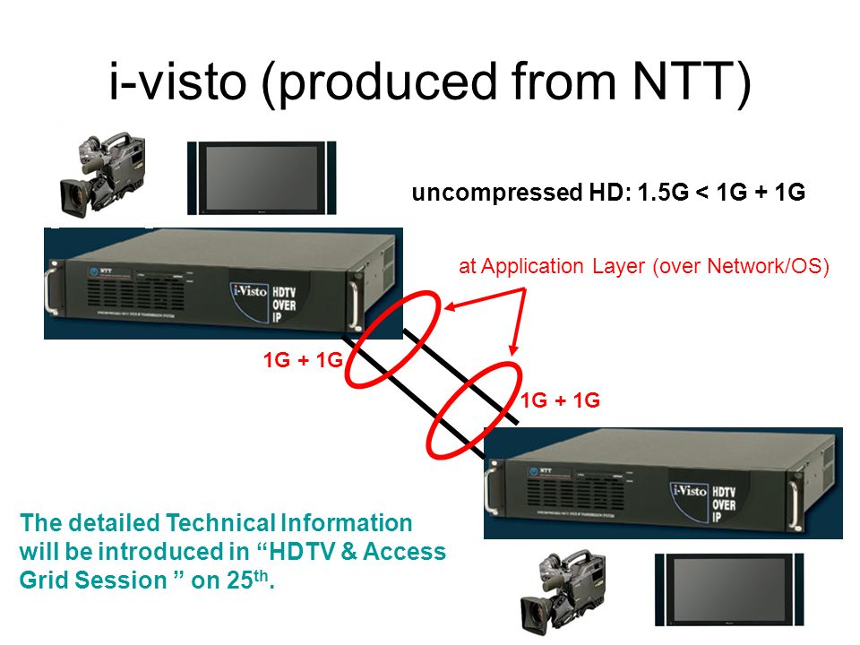 i-visto (produced from NTT) uncompressed HD: 1.5G < 1G + 1G The detailed Technical Information will be introduced in HDTV & Access Grid Session on 25 th.