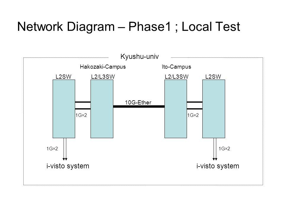 Kyushu-univ Hakozaki-Campus L2/L3SW Ito-Campus L2/L3SW 10G-Ether L2SW 1G×2 i-visto system 1G×2 Network Diagram – Phase1 ; Local Test