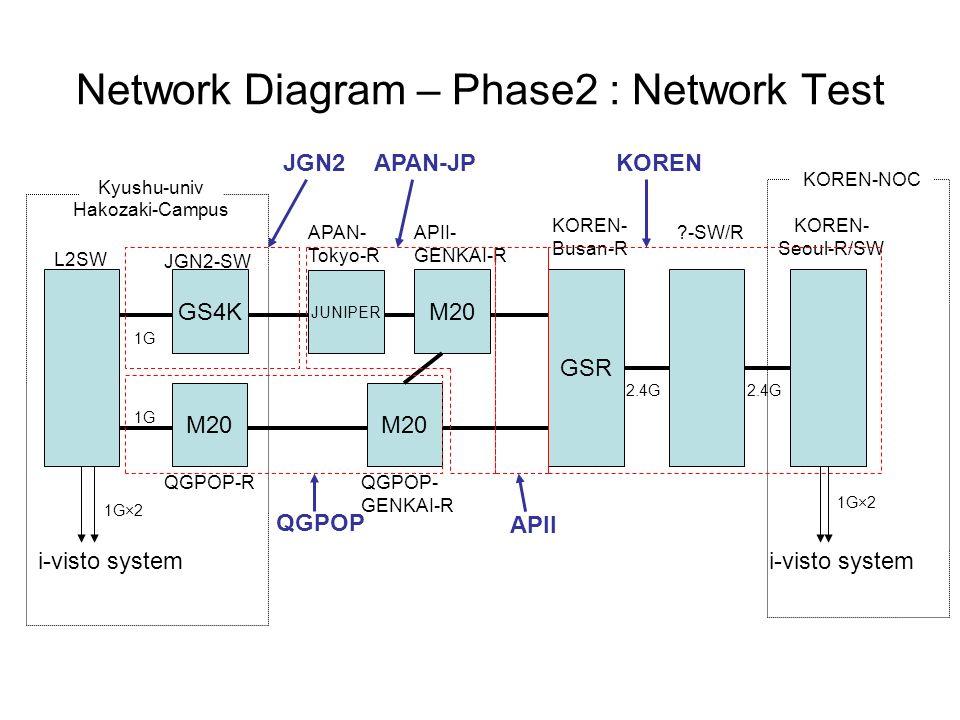 Kyushu-univ Hakozaki-Campus KOREN- Busan-R L2SW 1G i-visto system M20 JGN2-SW QGPOP-R 1G JUNIPER APAN- Tokyo-R M20 APII- GENKAI-R GS4K GSR KOREN- Seoul-R/SW 1G×2 2.4G -SW/R 2.4G KOREN-NOC M20 QGPOP- GENKAI-R 1G×2 Network Diagram – Phase2 : Network Test JGN2APAN-JP APII KOREN QGPOP