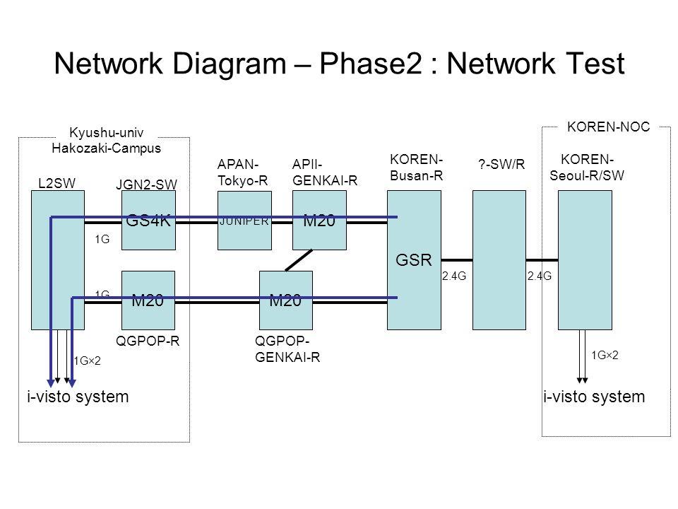 Kyushu-univ Hakozaki-Campus KOREN- Busan-R L2SW 1G i-visto system M20 JGN2-SW QGPOP-R 1G JUNIPER APAN- Tokyo-R M20 APII- GENKAI-R GS4K GSR KOREN- Seoul-R/SW 1G×2 2.4G -SW/R 2.4G KOREN-NOC M20 QGPOP- GENKAI-R 1G×2 Network Diagram – Phase2 : Network Test