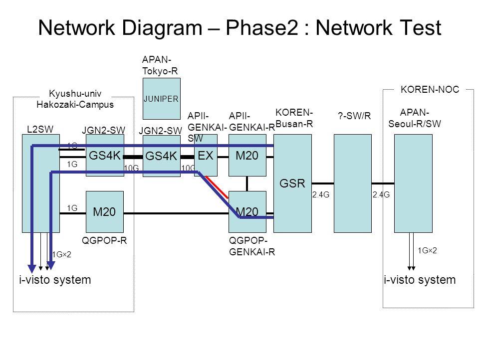 Kyushu-univ Hakozaki-Campus KOREN- Busan-R L2SW 1G i-visto system M20 JGN2-SW QGPOP-R 1G JUNIPER APAN- Tokyo-R M20 APII- GENKAI-R GS4K GSR APAN- Seoul-R/SW 1G×2 2.4G -SW/R 2.4G KOREN-NOC M20 QGPOP- GENKAI-R 1G×2 Network Diagram – Phase2 : Network Test 1G JGN2-SW GS4K 10G EX APII- GENKAI- SW