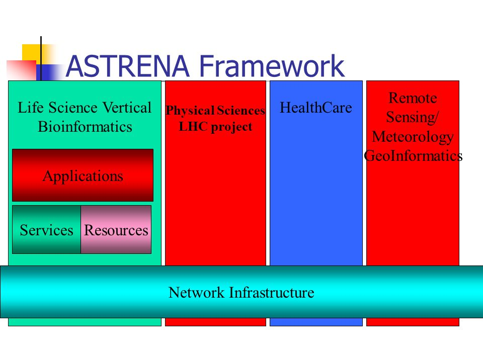 Remote Sensing/ Meteorology GeoInformatics HealthCare Physical Sciences LHC project Life Science Vertical Bioinformatics ASTRENA Framework Network Infrastructure ResourcesServices Applications