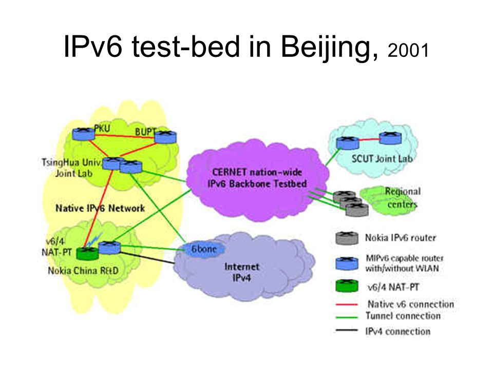 IPv6 test-bed in Beijing, 2001