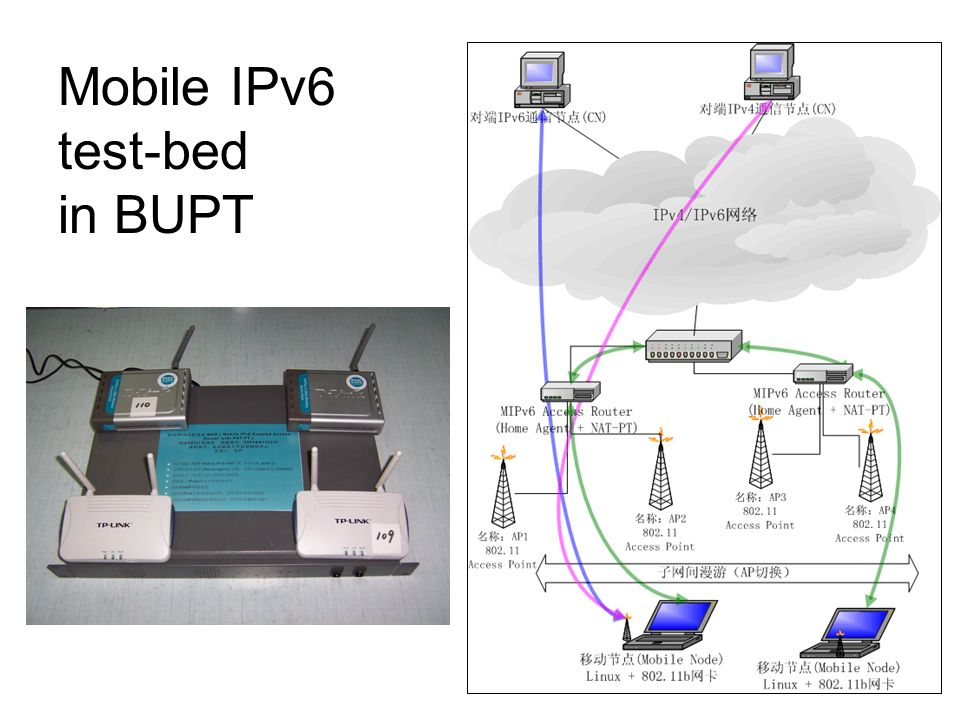 Mobile IPv6 test-bed in BUPT