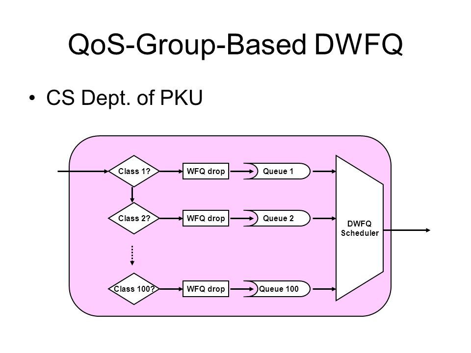 QoS-Group-Based DWFQ CS Dept. of PKU Class 1. Queue 1 D WFQ Scheduler Class 2.