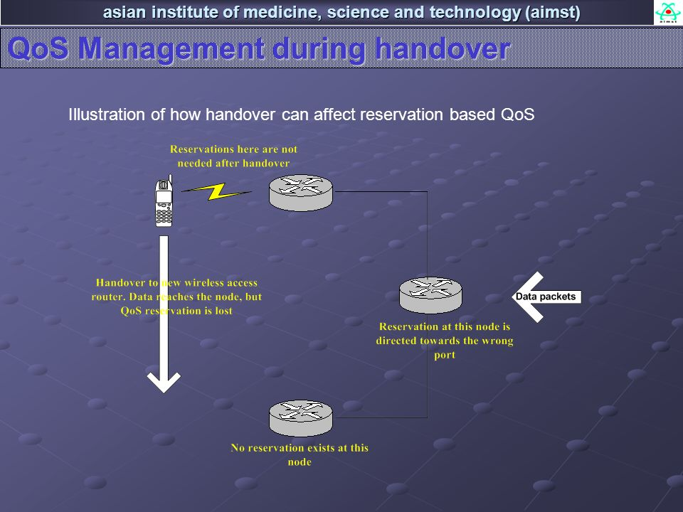 asian institute of medicine, science and technology (aimst) QoS Management during handover Illustration of how handover can affect reservation based QoS