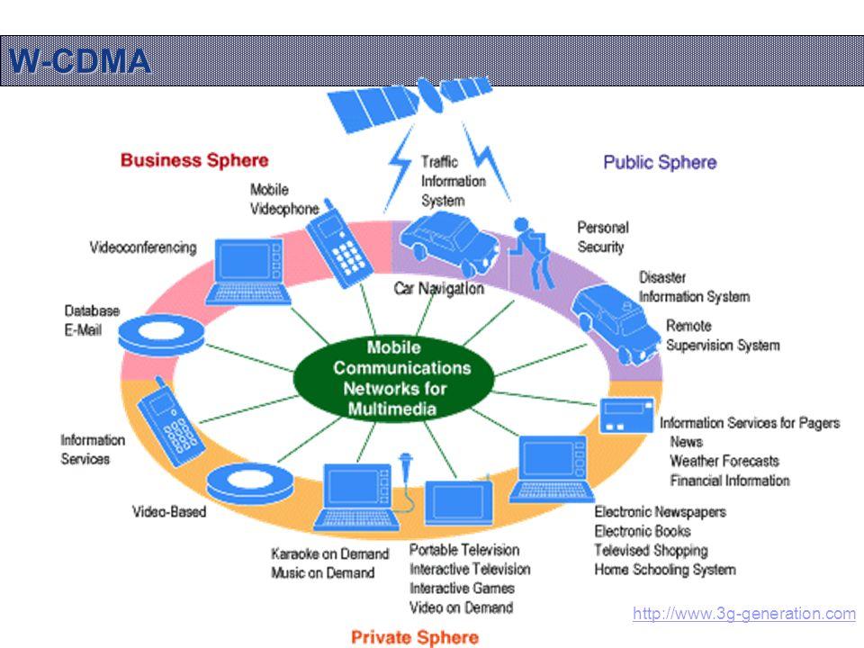 W-CDMA Source : http://www.3g-generation.comhttp://www.3g-generation.com