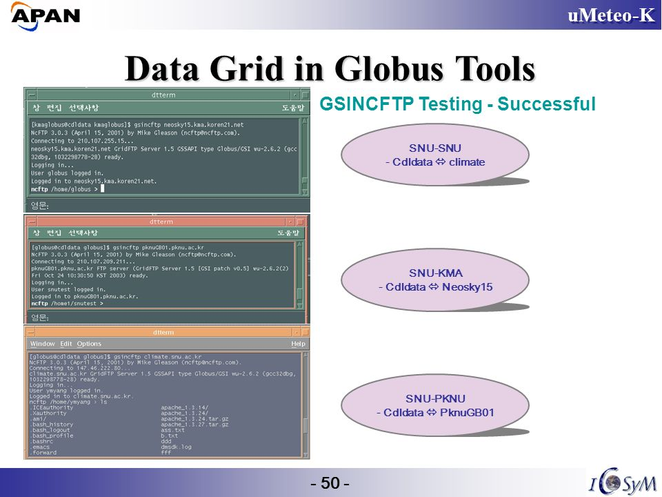 uMeteo-K - 50 - Data Grid in Globus Tools GSINCFTP Testing - Successful SNU-SNU - Cdldata climate SNU-KMA - Cdldata Neosky15 SNU-PKNU - Cdldata PknuGB01