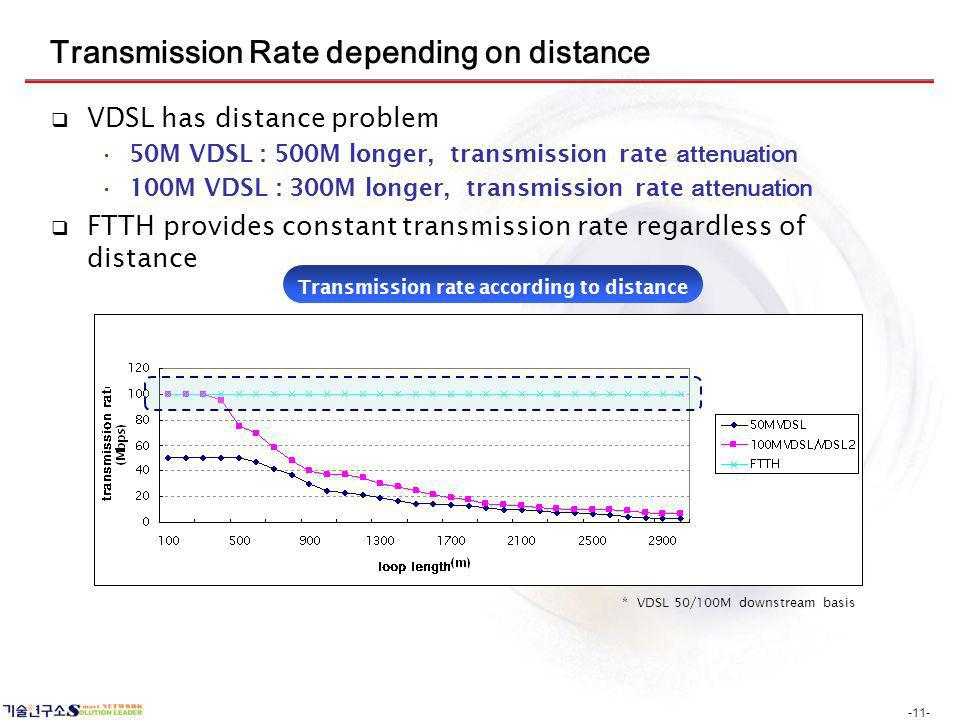 -11- Transmission Rate depending on distance VDSL has distance problem 50M VDSL : 500M longer, transmission rate attenuation 100M VDSL : 300M longer, transmission rate attenuation FTTH provides constant transmission rate regardless of distance * VDSL 50/100M downstream basis Transmission rate according to distance