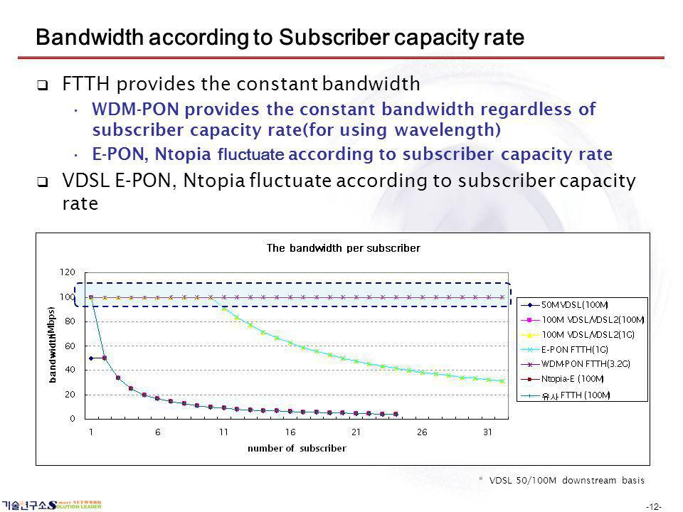 -12- Bandwidth according to Subscriber capacity rate FTTH provides the constant bandwidth WDM-PON provides the constant bandwidth regardless of subscr