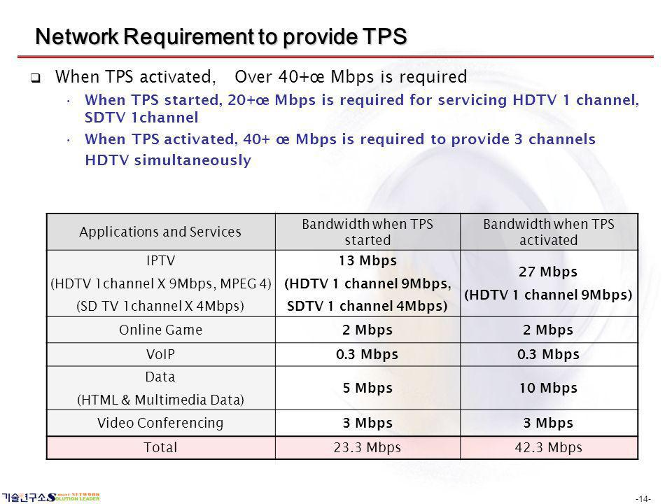 -14- Network Requirement to provide TPS When TPS activated, Over 40+œ Mbps is required When TPS started, 20+œ Mbps is required for servicing HDTV 1 ch