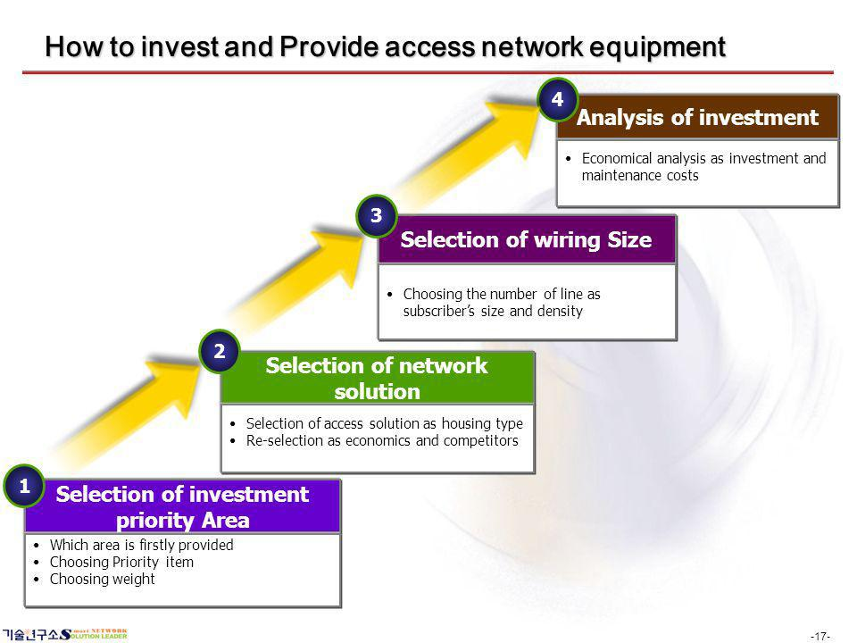 -17- How to invest and Provide access network equipment Selection of investment priority Area Which area is firstly provided Choosing Priority item Ch
