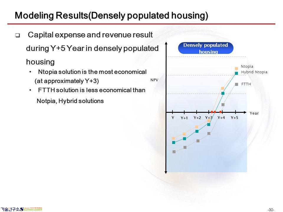 -30- Modeling Results(Densely populated housing) Capital expense and revenue result during Y+5 Year in densely populated housing Ntopia solution is th