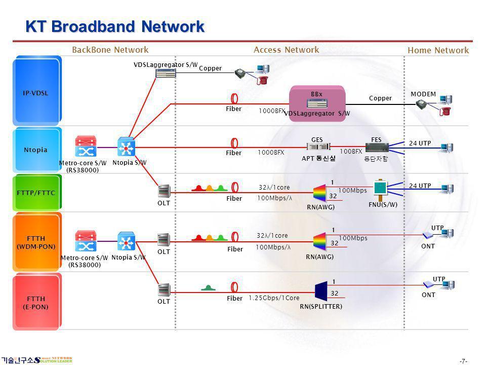 -7- KT Broadband Network IP-VDSL Ntopia FTTH (WDM-PON) FTTH (E-PON) FTTP/FTTC Metro-core S/W (RS38000) GES FES OLT MODEM ONT OLT 24 UTP Fiber RN(SPLITTER) Fiber 1 32 ONT RN(AWG) 32 1 OLT VDSLaggregator S/W FNU(S/W) 24 UTP 1 32 Metro-core S/W (RS38000) UTP Fiber Ntopia S/W Copper RN(AWG) 1000BFX APT 100BFX 1000BFX 100Mbps/ λ 100Mbps 32 λ /1core 1.25Gbps/1Core VDSLaggregator S/W BBx BackBone NetworkAccess Network Home Network