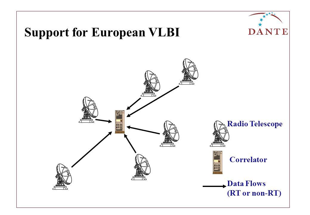 Support for European VLBI Radio Telescope Correlator Data Flows (RT or non-RT)
