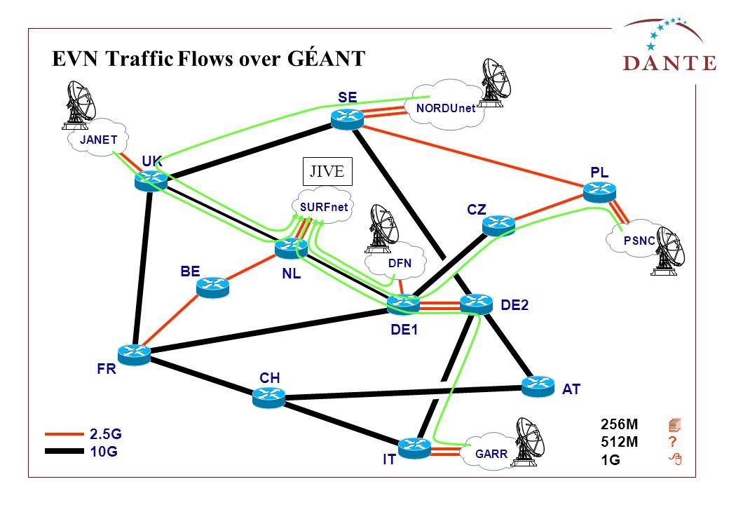 EVN Traffic Flows over GÉANT UK SE FR NL BE DE1 DE2 CZ PL CH IT AT SURFnetJANETGARRPSNCDFN NORDUnet 2.5G 10G 256M 512M? 1G JIVE