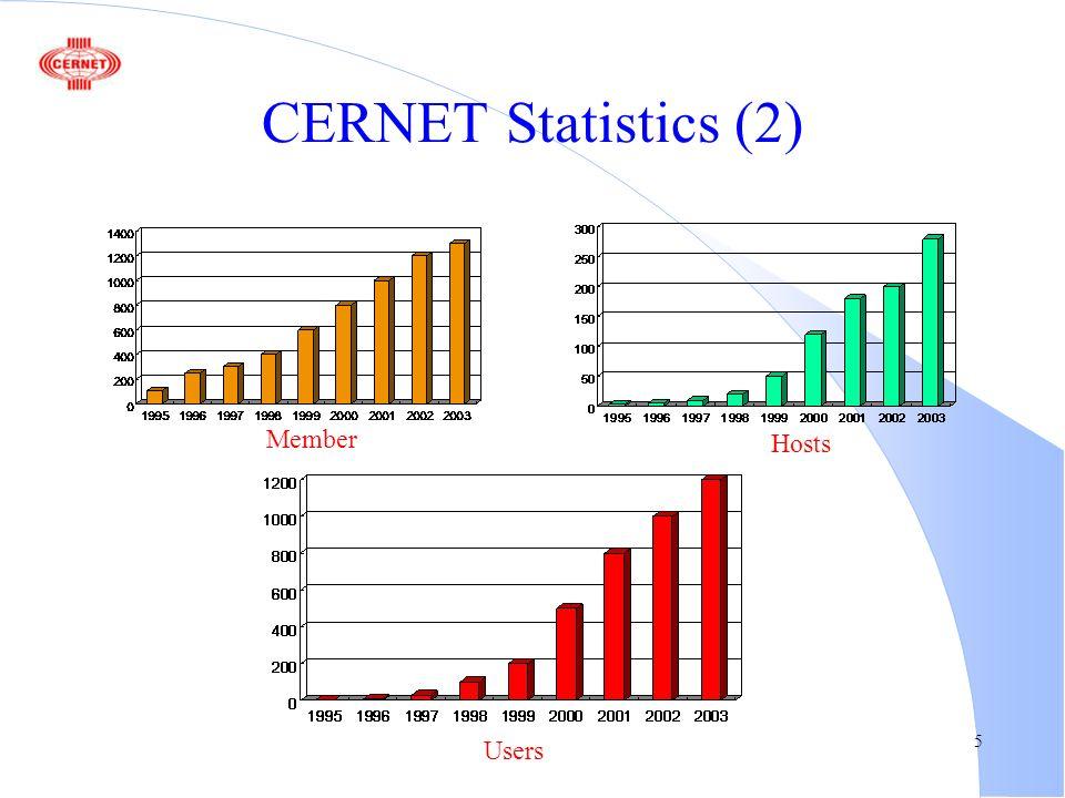 5 CERNET Statistics (2) Member Hosts Users