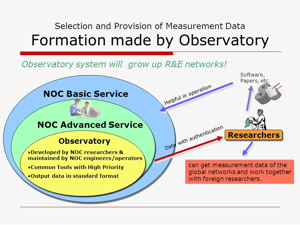 Selection and Provision of Measurement Data Proposal of TransPAC/APAN Observatory Measurement should be done in the best conditions Observatory systems should be installed in the best environments of TransPAC/APAN network.