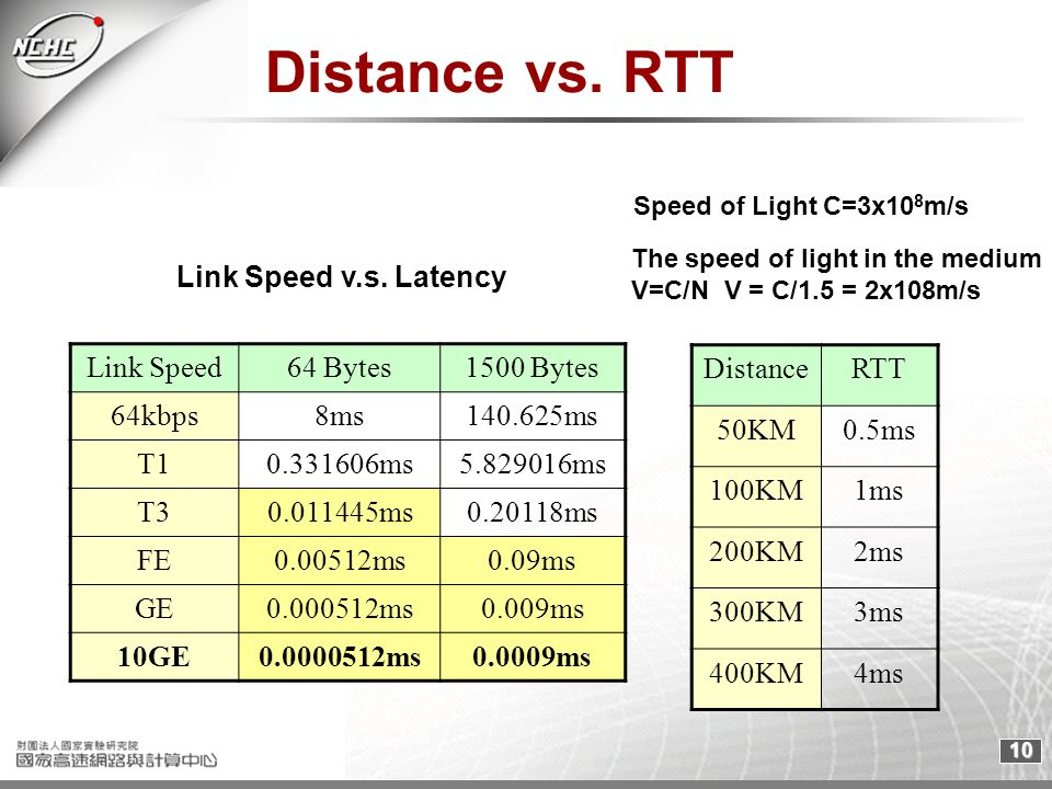 10 Distance vs. RTT Link Speed v.s. Latency Link Speed64 Bytes1500 Bytes 64kbps8ms140.625ms T10.331606ms5.829016ms T30.011445ms0.20118ms FE0.00512ms0.