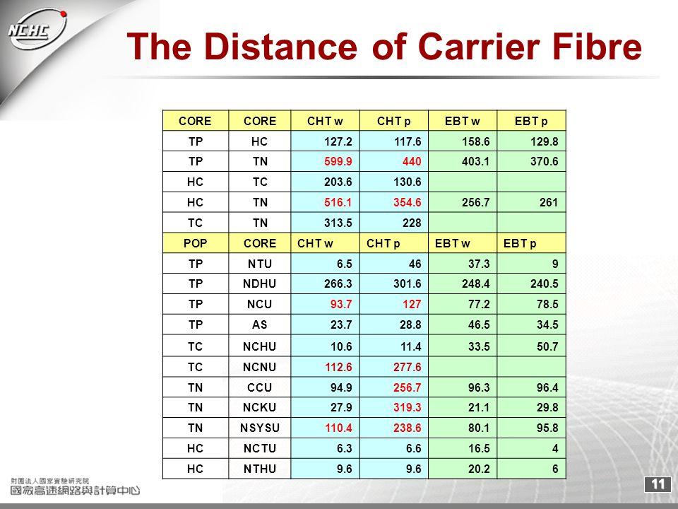 11 The Distance of Carrier Fibre CORE CHT wCHT pEBT wEBT p TPHC127.2117.6158.6129.8 TPTN599.9440403.1370.6 HCTC203.6130.6 HCTN516.1354.6256.7261 TCTN3