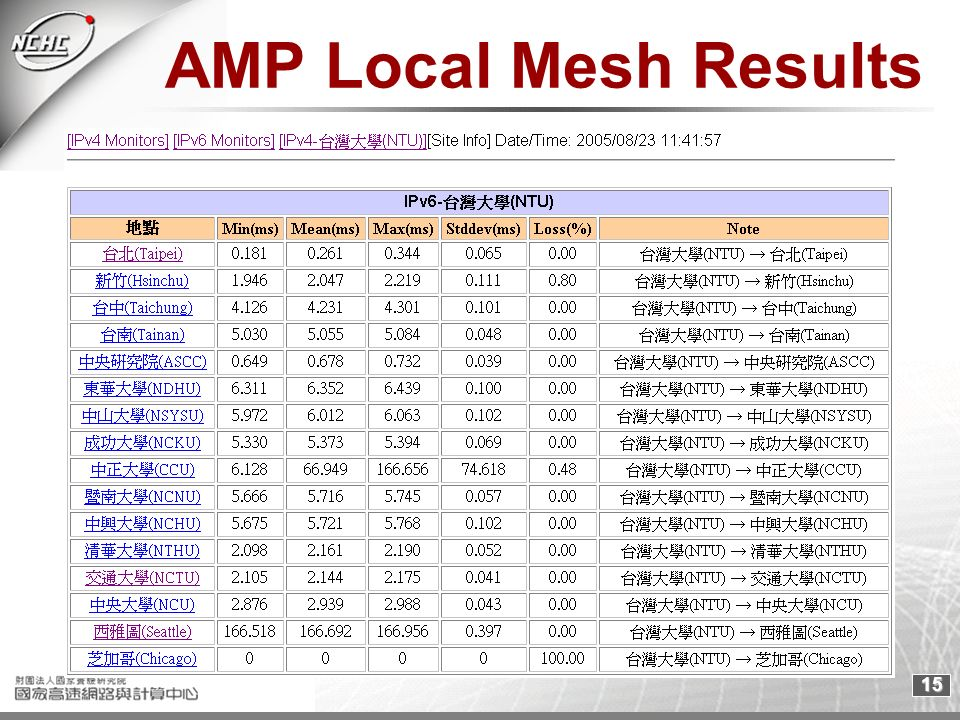15 AMP Local Mesh Results