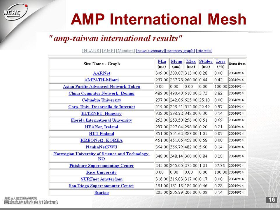 16 AMP International Mesh