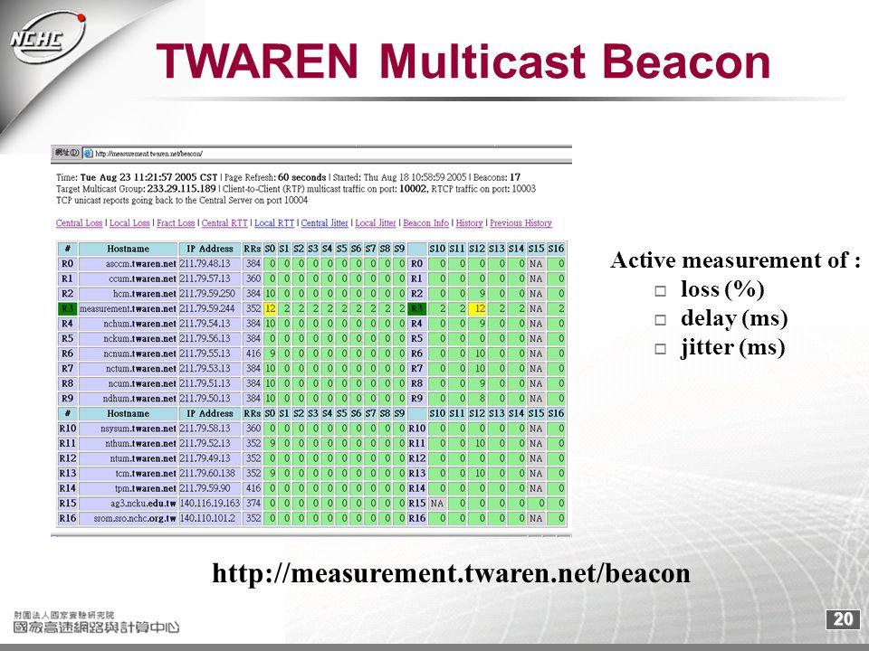 20 TWAREN Multicast Beacon Active measurement of : loss (%) delay (ms) jitter (ms) http://measurement.twaren.net/beacon
