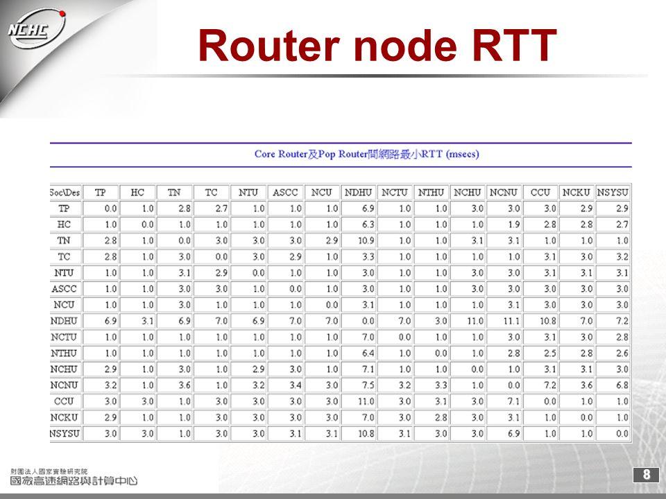 8 Router node RTT