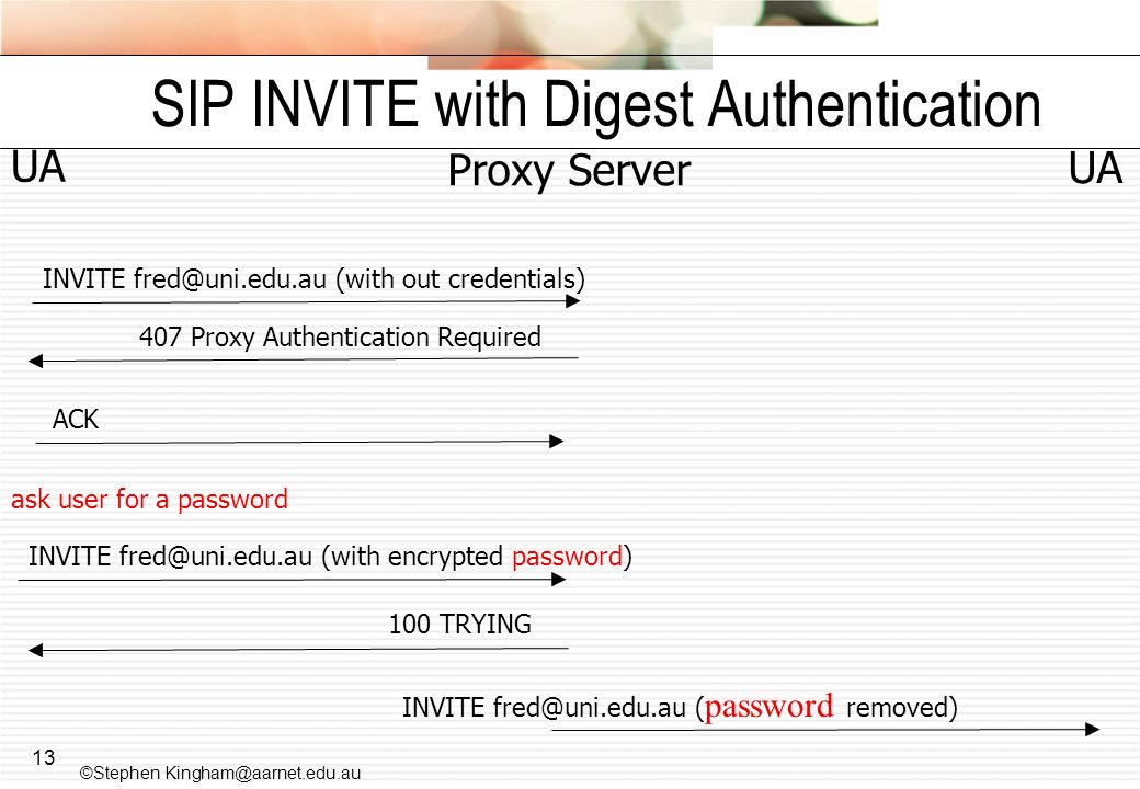 13 SIP INVITE with Digest Authentication INVITE fred@uni.edu.au (with out credentials) UA Proxy Server 407 Proxy Authentication Required ACK 100 TRYING UA INVITE fred@uni.edu.au (with encrypted password) INVITE fred@uni.edu.au ( password removed) ask user for a password ©Stephen Kingham@aarnet.edu.au
