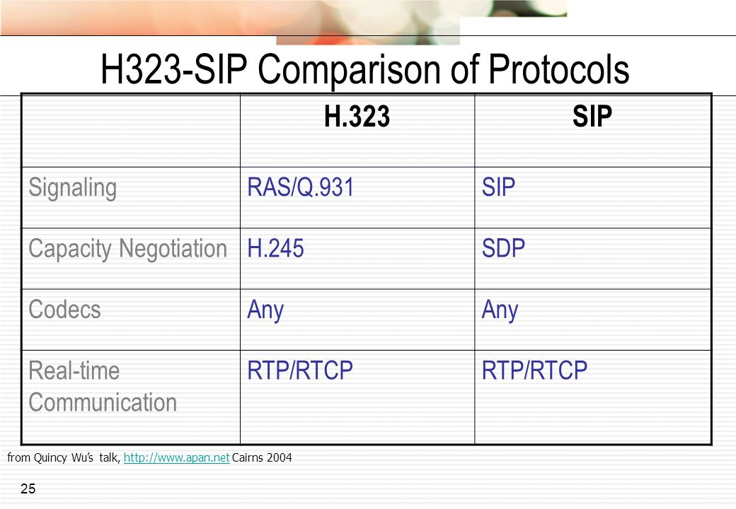25 H323-SIP Comparison of Protocols H.323SIP SignalingRAS/Q.931SIP Capacity NegotiationH.245SDP CodecsAny Real-time Communication RTP/RTCP from Quincy Wus talk, http://www.apan.net Cairns 2004http://www.apan.net