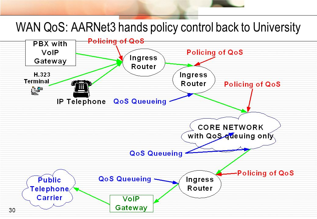 30 WAN QoS: AARNet3 hands policy control back to University