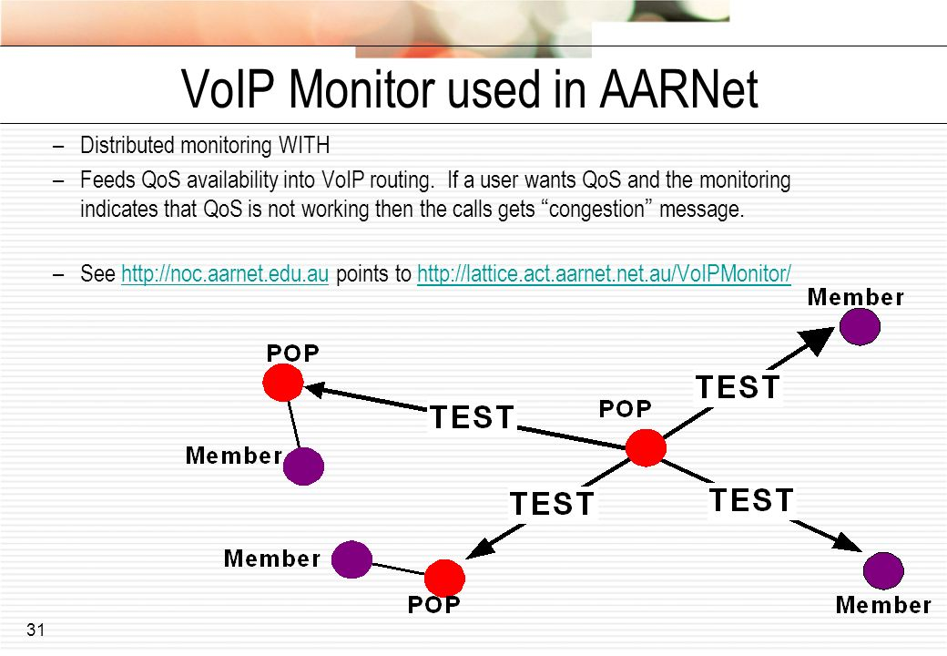 31 VoIP Monitor used in AARNet –Distributed monitoring WITH –Feeds QoS availability into VoIP routing.