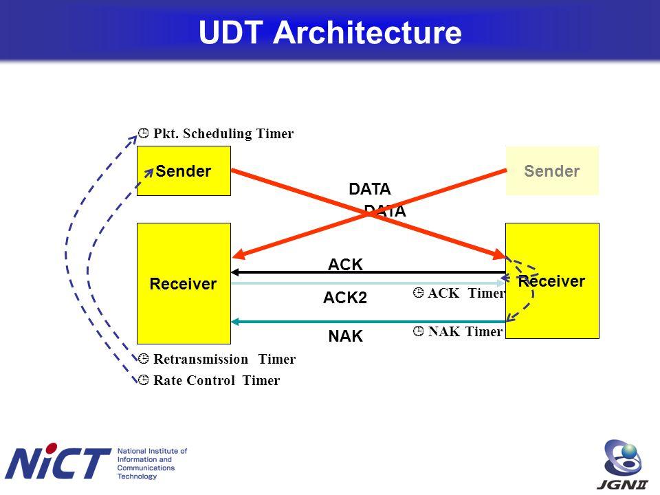 UDT Architecture DATA ACK ACK2 NAK Sender Receiver Sender Receiver Pkt.