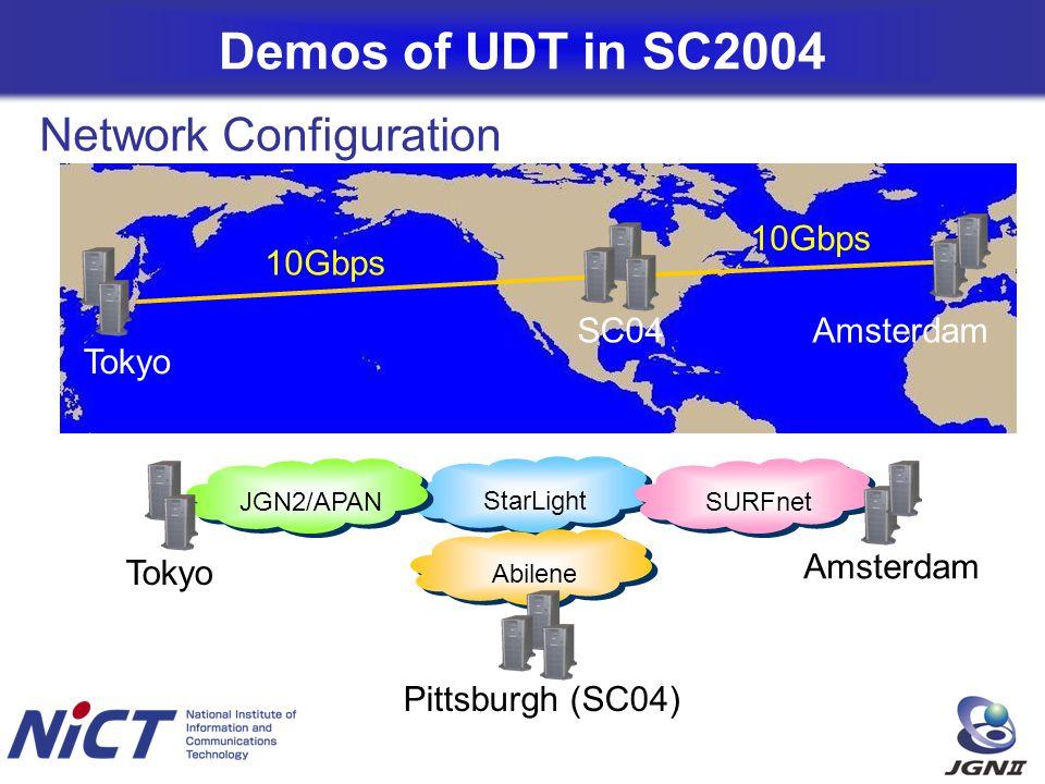 Demos of UDT in SC2004 Tokyo SC04 StarLight JGN2/APANAbileneSURFnet Tokyo Amsterdam Pittsburgh (SC04) Amsterdam 10Gbps Network Configuration