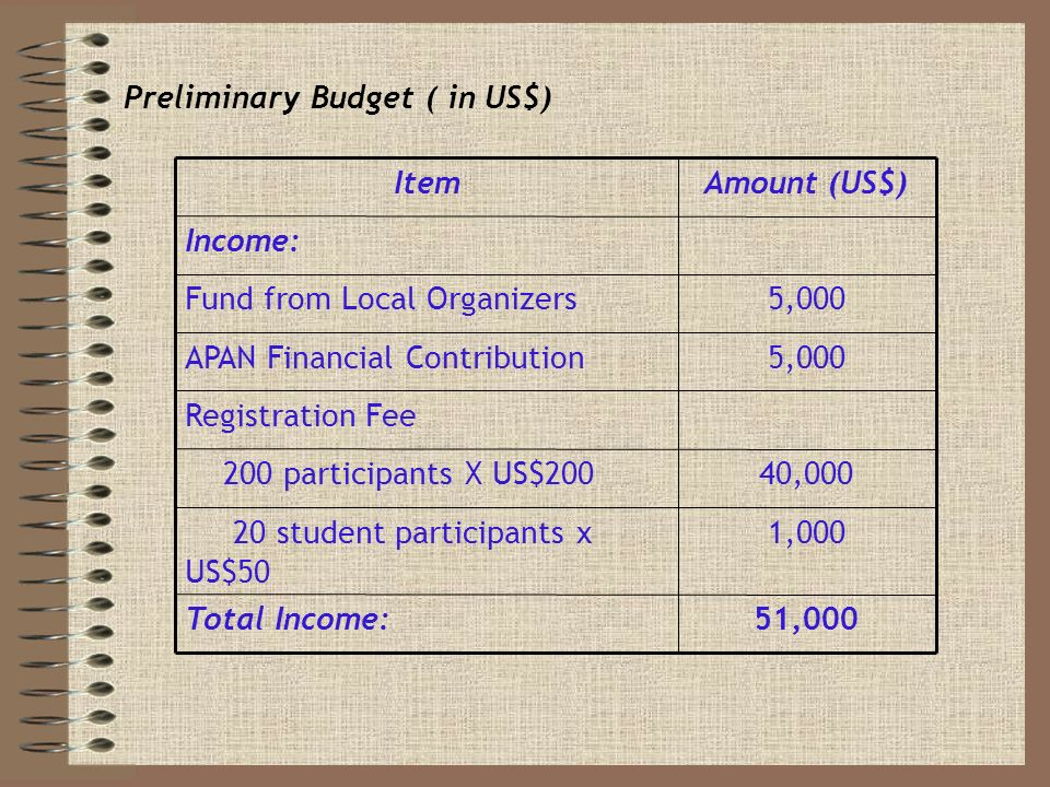 Preliminary Budget ( in US$) 51,000Total Income: 1,000 20 student participants x US$50 40,000 200 participants X US$200 Registration Fee 5,000APAN Financial Contribution 5,000Fund from Local Organizers Income: Amount (US$)Item