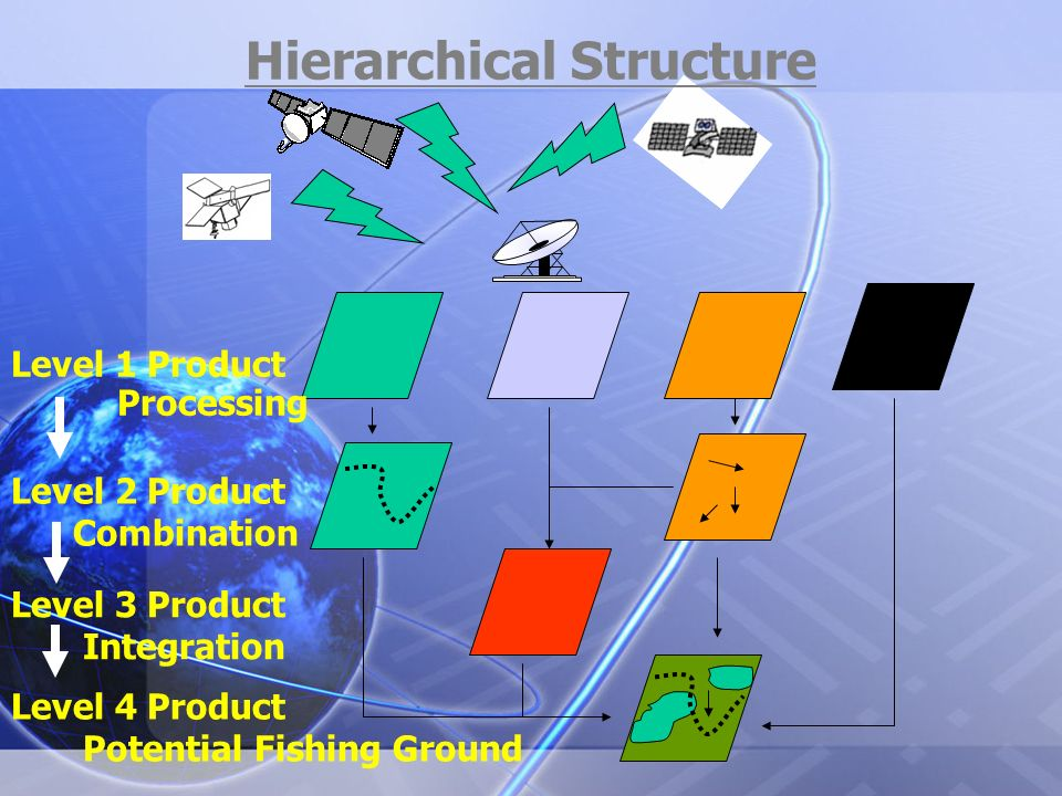 Level 1 Product Processing Level 2 Product Combination Level 3 Product Integration Level 4 Product Potential Fishing Ground Hierarchical Structure