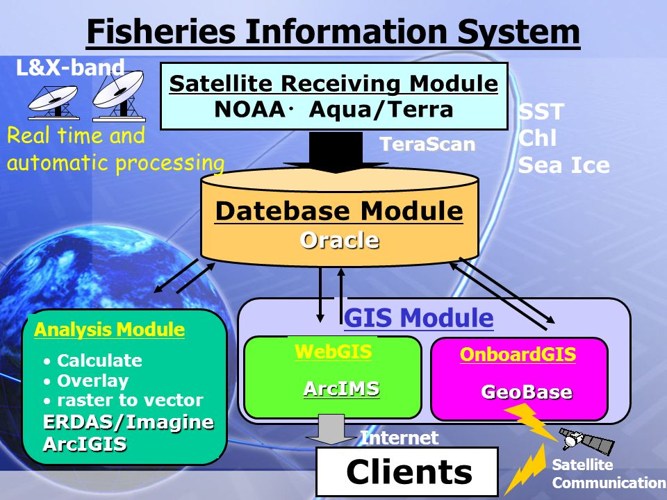 Characteristics WebGIS(ArcIMS) and Onboard GIS (GEOBASE) Ubiquitous information system using satellite communication (WIDE-STAR and SUPERBIRD) High value-added fisheries oceanographic information (Hierarchical Structure) Near real time with automatic data processing (ERDAS/Imagine and ArcGIS) and data base management system (ORACLE) For sustainable use and fisheries management…… …..using remote sensing and GIS