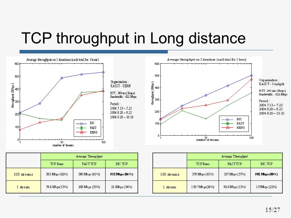 15/27 TCP throughput in Long distance