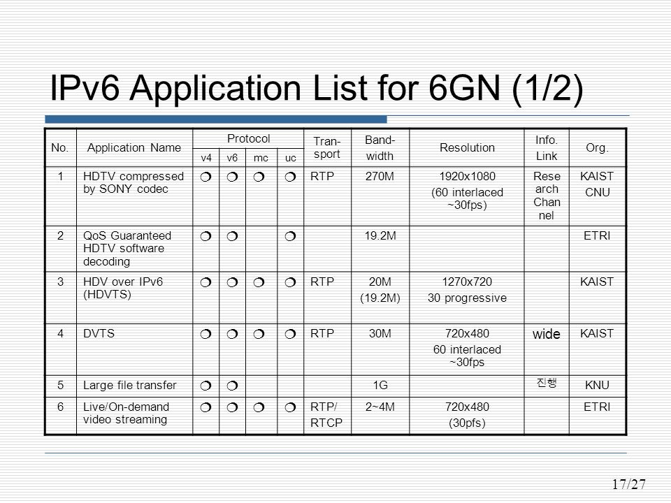 17/27 IPv6 Application List for 6GN (1/2) No.Application Name Protocol Tran- sport Band- width Resolution Info.