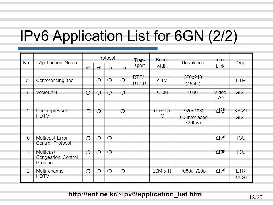 18/27 IPv6 Application List for 6GN (2/2) No.Application Name Protocol Tran- sport Band- width Resolution Info.