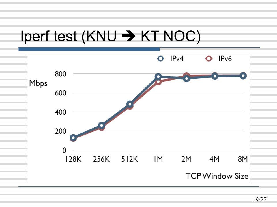 19/27 Iperf test (KNU KT NOC)