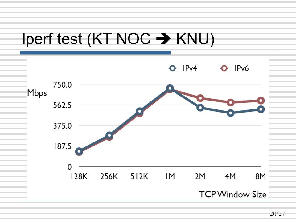 20/27 Iperf test (KT NOC KNU)