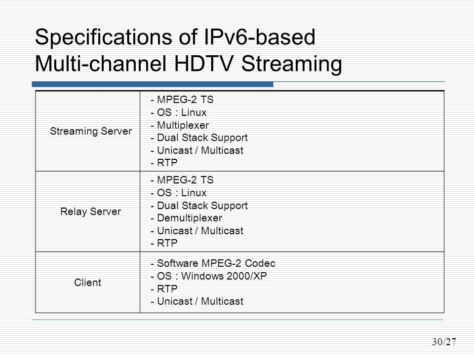 30/27 Specifications of IPv6-based Multi-channel HDTV Streaming Streaming Server - MPEG-2 TS - OS : Linux - Multiplexer - Dual Stack Support - Unicast / Multicast - RTP Relay Server - MPEG-2 TS - OS : Linux - Dual Stack Support - Demultiplexer - Unicast / Multicast - RTP Client - Software MPEG-2 Codec - OS : Windows 2000/XP - RTP - Unicast / Multicast