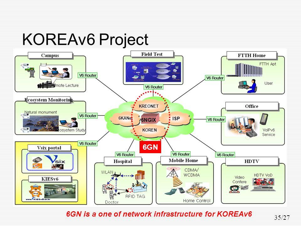35/27 KOREAv6 Project KOREN KREONET 6KANet ISP 6NGIX 6GN 6GN is a one of network infrastructure for KOREAv6