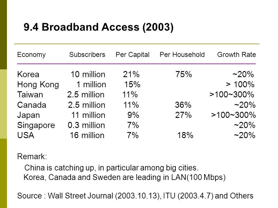 Economy Subscribers Per Capital Per Household Growth Rate Korea 10 million 21% 75% ~20% Hong Kong 1 million 15% > 100% Taiwan 2.5 million 11% >100~300