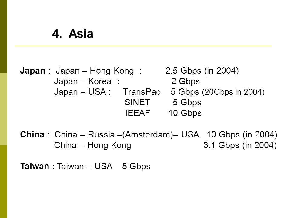 4. Asia Japan : Japan – Hong Kong : 2.5 Gbps (in 2004) Japan – Korea : 2 Gbps Japan – USA : TransPac 5 Gbps (20Gbps in 2004) SINET 5 Gbps IEEAF 10 Gbp